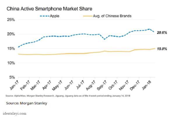سهم ۵۱ درصدی اپل از مجموع درآمد دیوایس های موبایل طی سه ماهه چهارم ۲۰۱۷