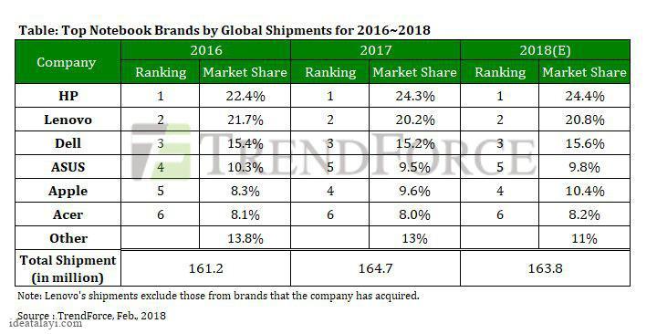 اپل با عبور از ایسوس نزدیک به ۱۰ درصد بازار نوت بوک جهان را در اختیار گرفت