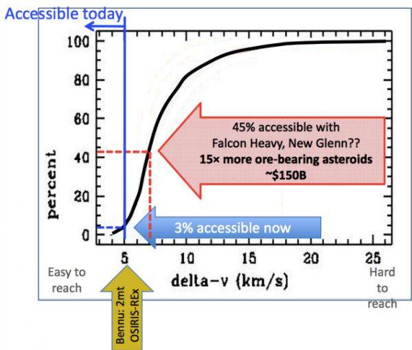 موشک فالکون هوی و افزایش چشمگیر دسترسی به سیارک های قابل استخراج