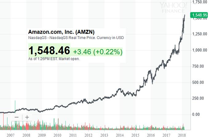 آیا آمازون زودتر از اپل به نخستین کمپانی تریلیون دلاری جهان تبدیل می شود؟
