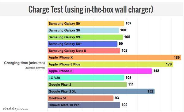 تست باتری گلکسی S9 و S9 پلاس