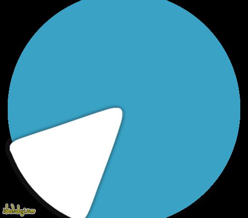 آزمایشگاه شبکه های اجتماعی دانشگاه تهران از آمارهای جدید تلگرام میگوید