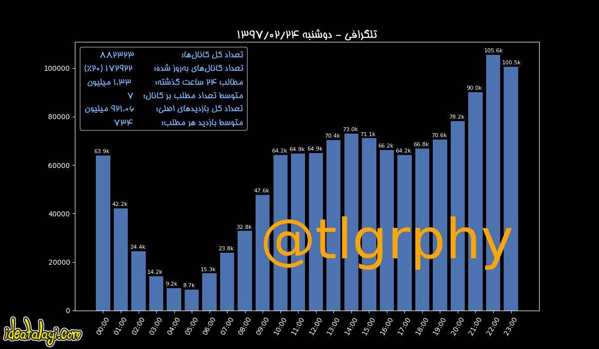 آزمایشگاه شبکه های اجتماعی دانشگاه تهران