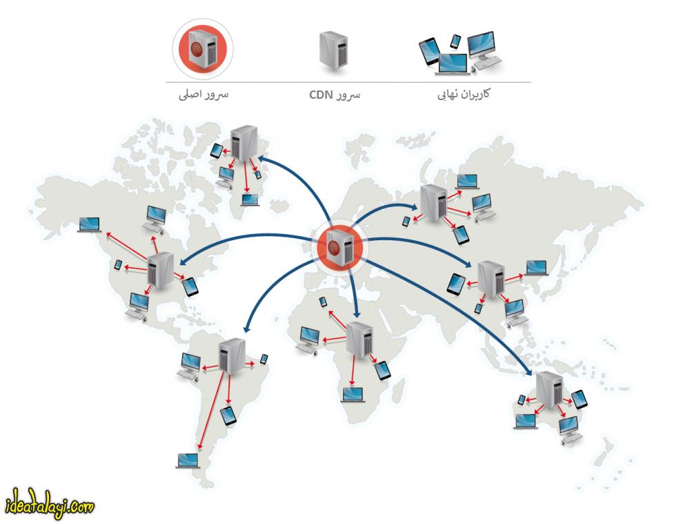شبکه توزیع محتوا (CDN) چیست